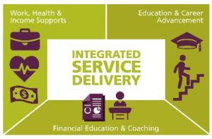Integrated Services Delivery Isd Collaborative Mdc