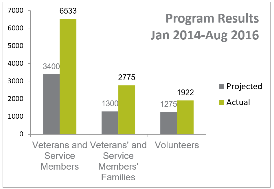 NC VetsCorp Results Jan 2014-Aug 2016 chart