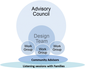 Integrated Services Delivery Design Team Model